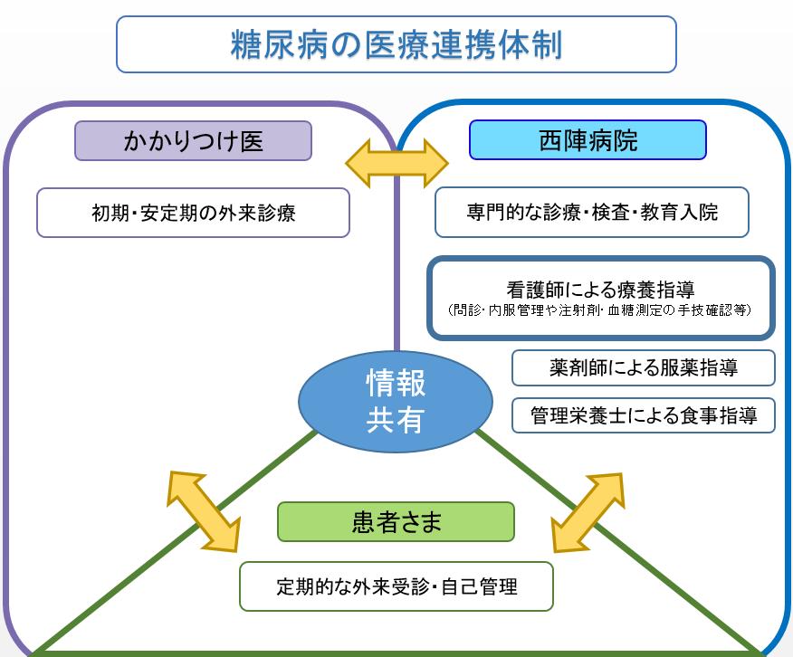 糖尿病の医療連携体制