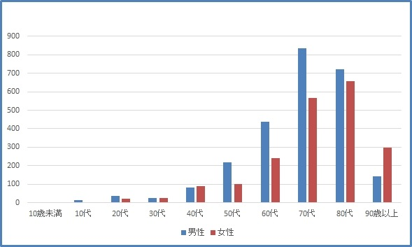 西陣病院、年齢階級別退院患者数