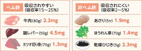 含む 食品 鉄分 を 多く 鉄分の多い食品・食べ物と含有量一覧