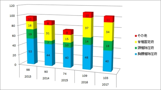 西陣病院、脊椎手術治療実績(2013-2017年度)